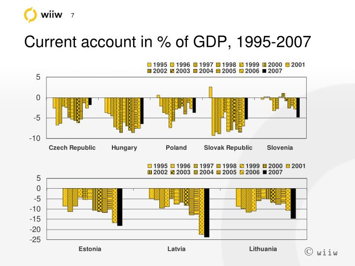Current account in % of GDP, 1995-2007