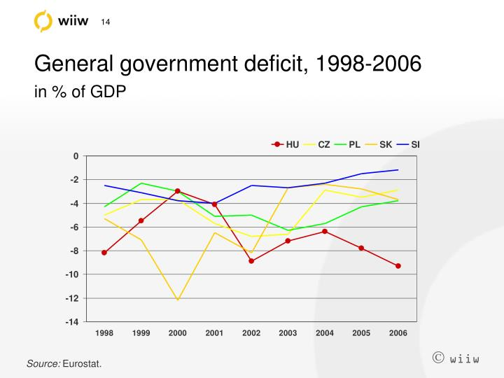 General government deficit, 1998-2006