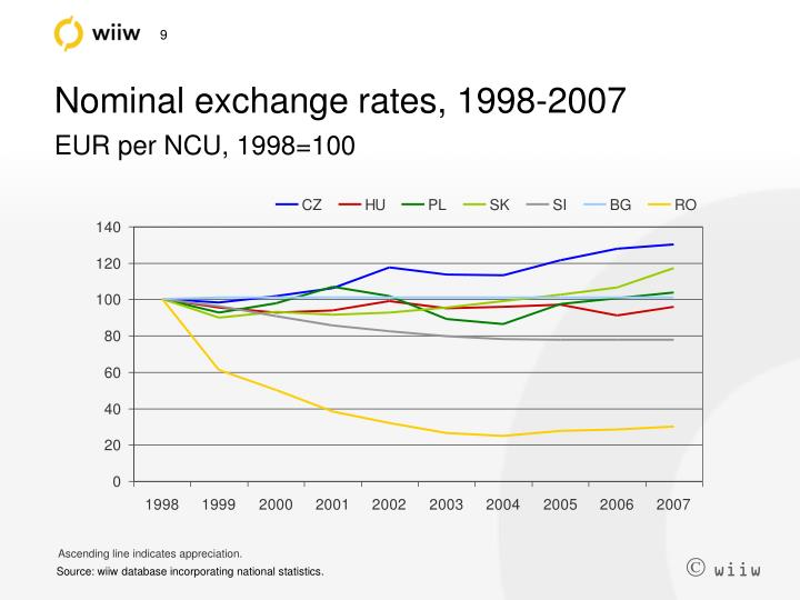 Nominal exchange rates, 1998-2007