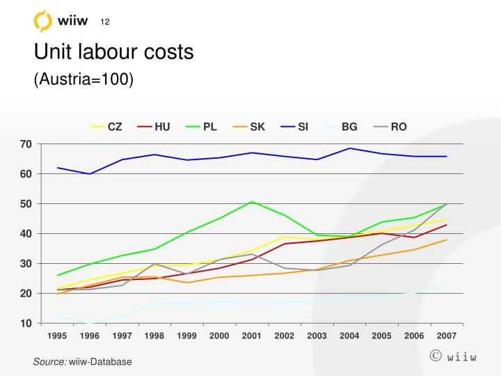Unit labour costs