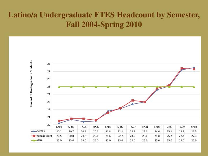 Latino/a Undergraduate FTES Headcount by Semester,