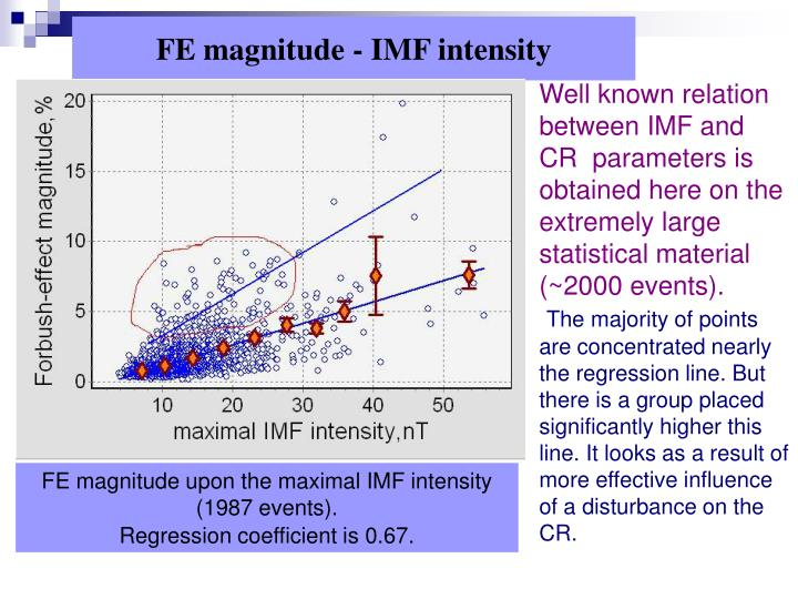 Fe magnitude imf intensity