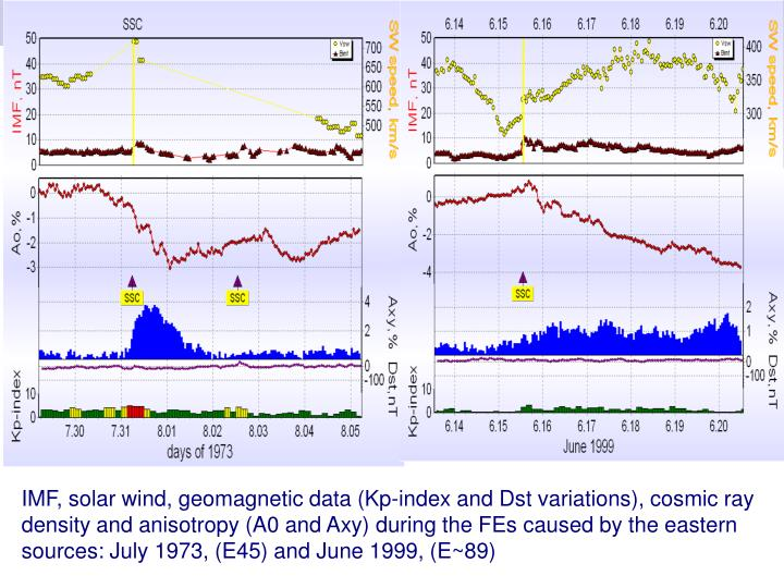 IMF, solar wind, geomagnetic data (Kp-index and Dst variations), cosmic ray density and anisotropy (A0 and Axy) during the FEs caused by the eastern sources: July 1973, (E45) and June 1999, (E~89)