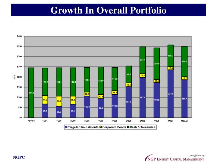 Growth In Overall Portfolio