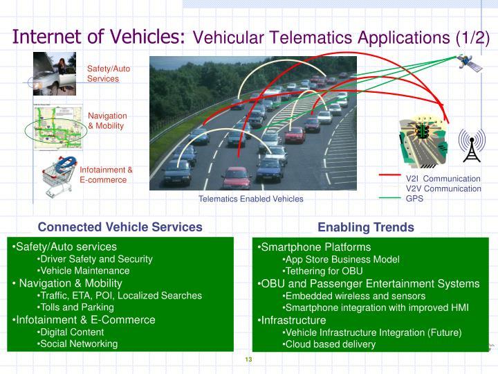Internet of Vehicles: