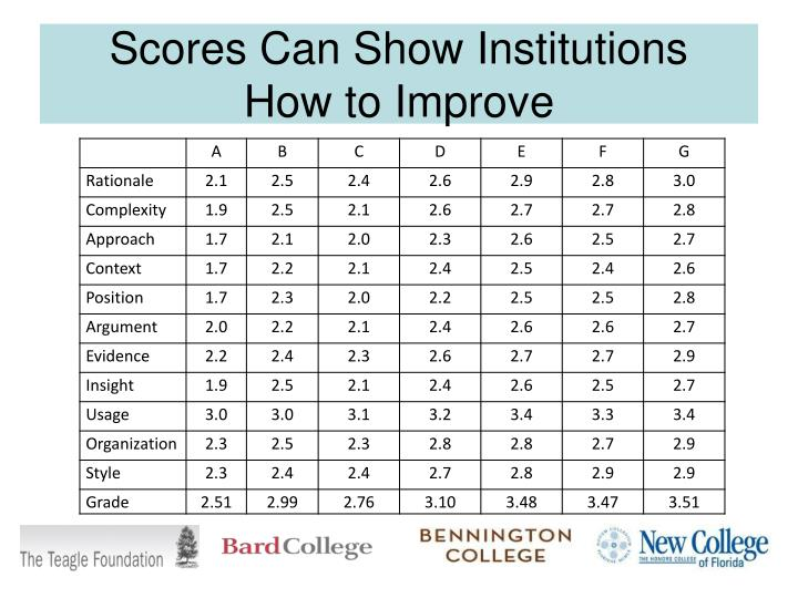 Scores Can Show Institutions