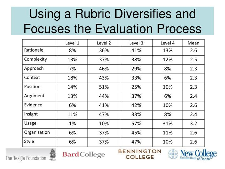 Using a Rubric Diversifies and Focuses the Evaluation Process