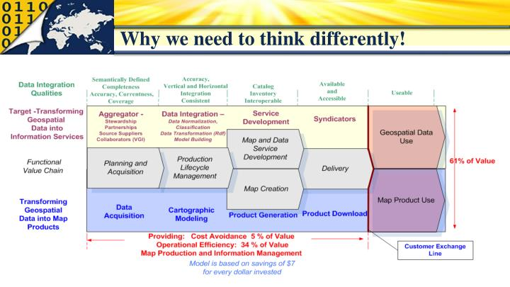Why we need to think differently!