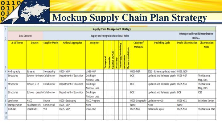 Mockup Supply Chain Plan Strategy