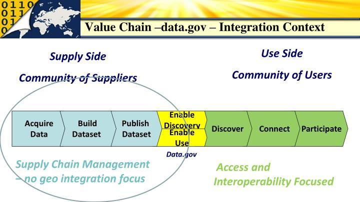 Value Chain –data.gov – Integration Context