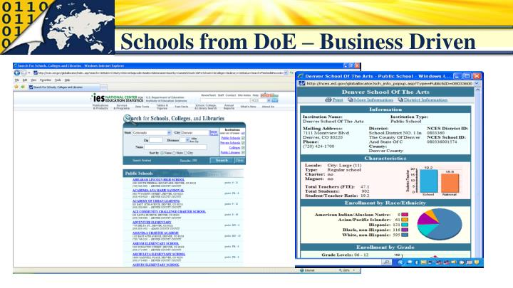 Schools from DoE – Business Driven
