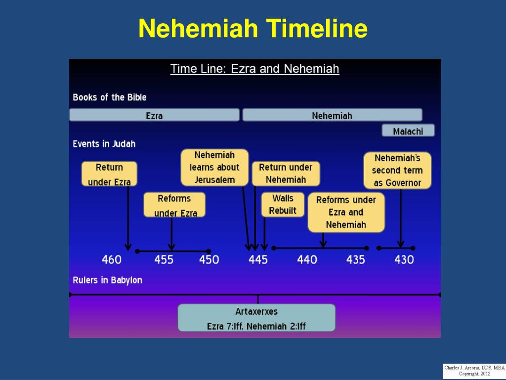 And timeline ezra nehemiah The Chronology