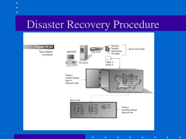 Disaster Recovery Procedure