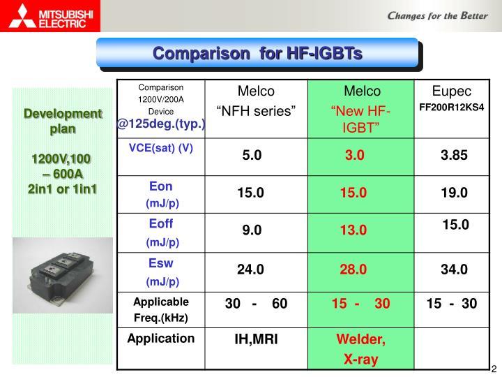 Comparison  for HF-IGBTs