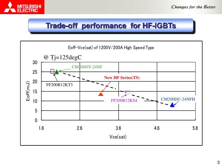 Trade-off  performance  for HF-IGBTs