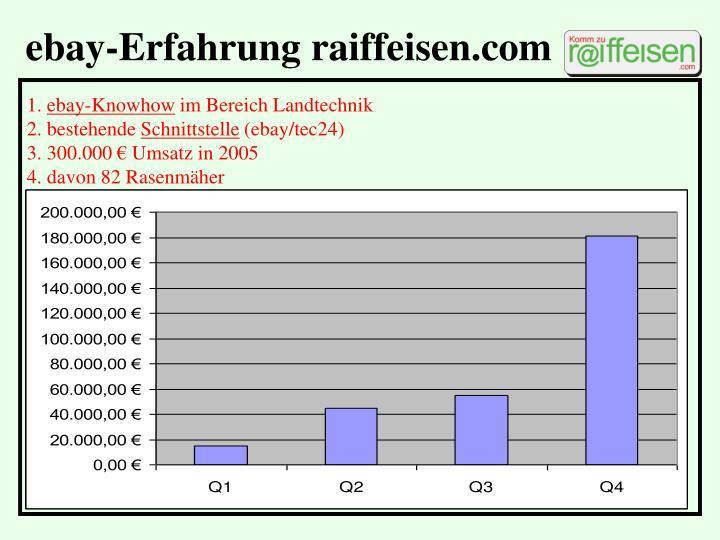 Ebay-Erfahrung raiffeisen.com