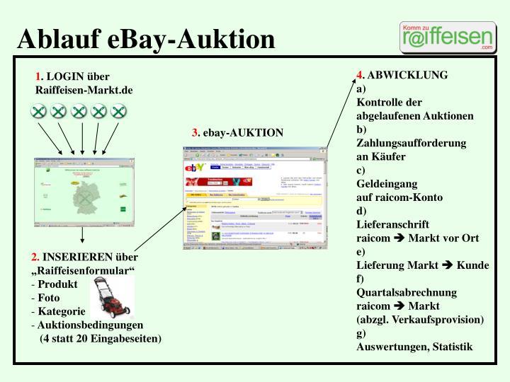 Ablauf eBay-Auktion