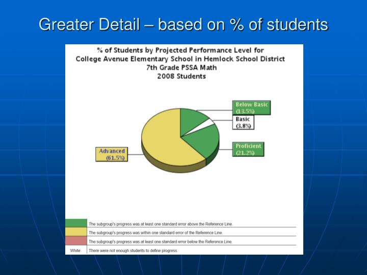 Greater Detail – based on % of students