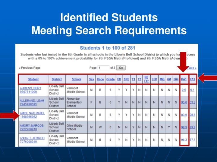 Identified Students