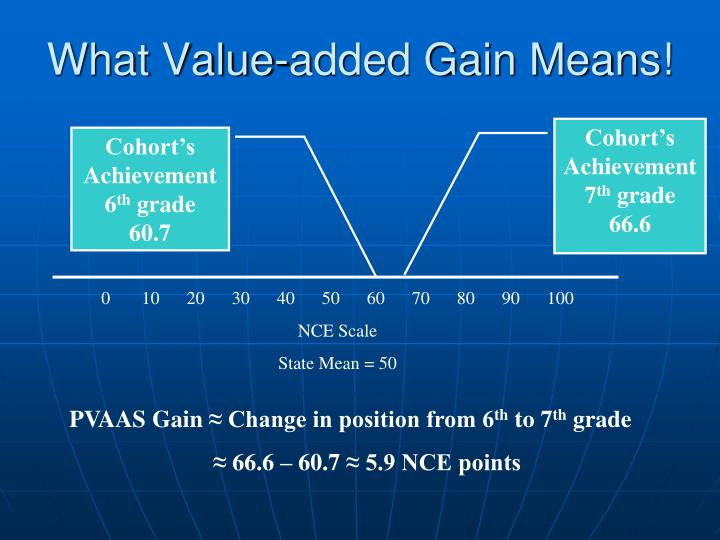 What Value-added Gain Means!