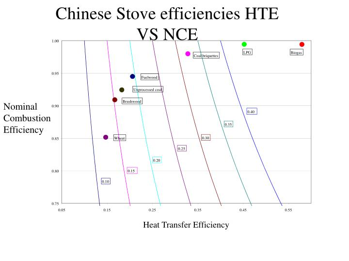 Chinese stove efficiencies hte vs nce