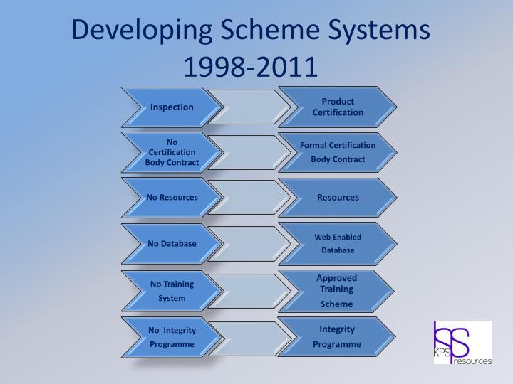 Developing Scheme Systems