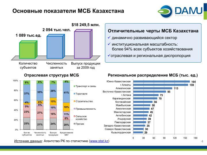 Основные показатели МСБ Казахстана