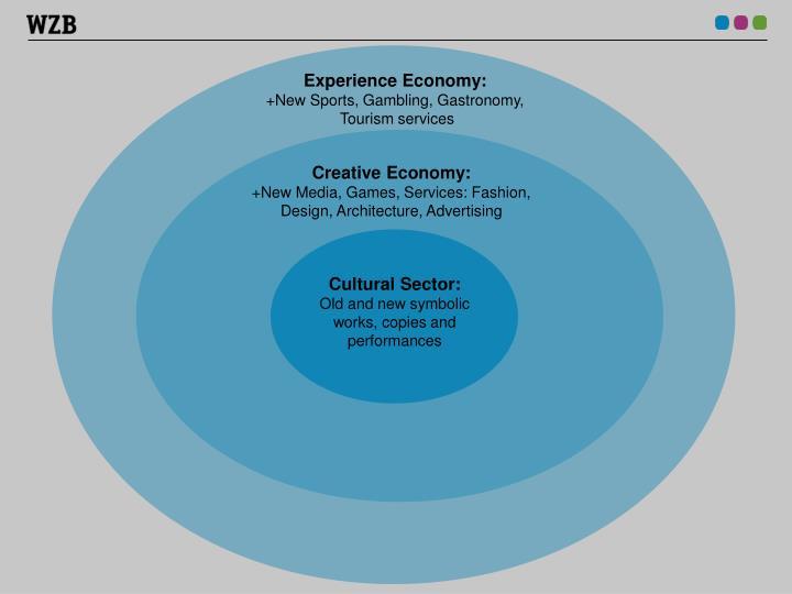 Experience Economy: