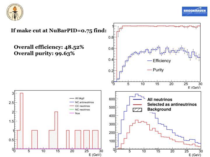 All neutrinos