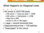 what happens on diagonal lines