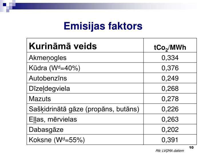 Emisijas faktors