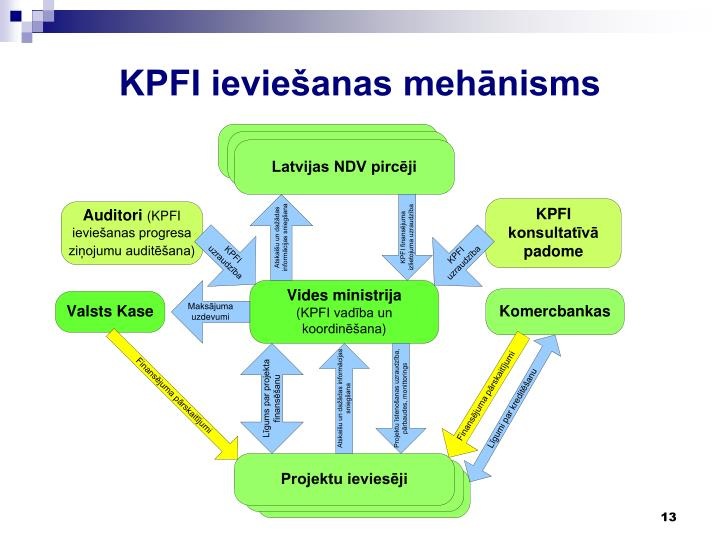 KPFI ieviešanas mehānisms