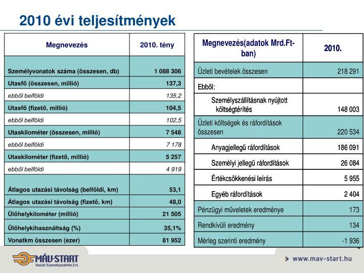 2010 évi teljesítmények