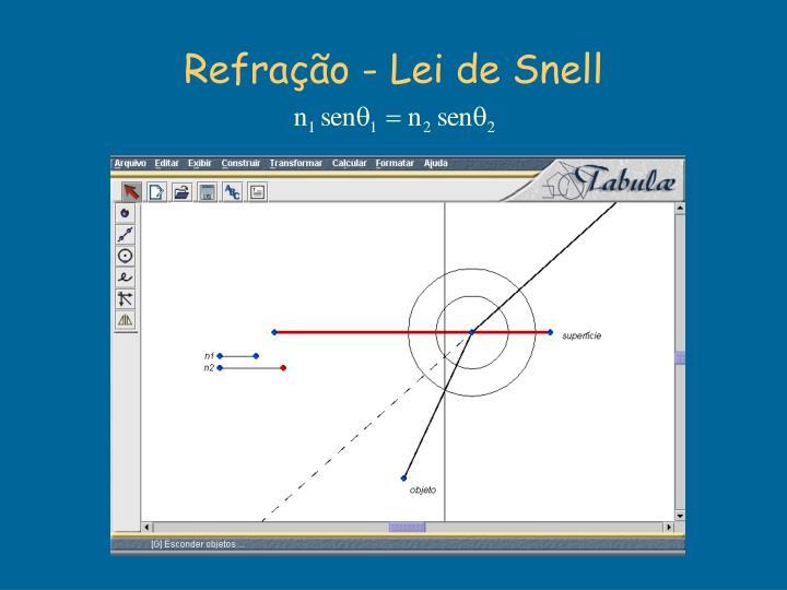 Refração - Lei de Snell