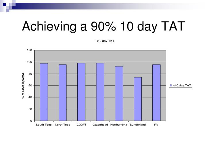 Achieving a 90% 10 day TAT