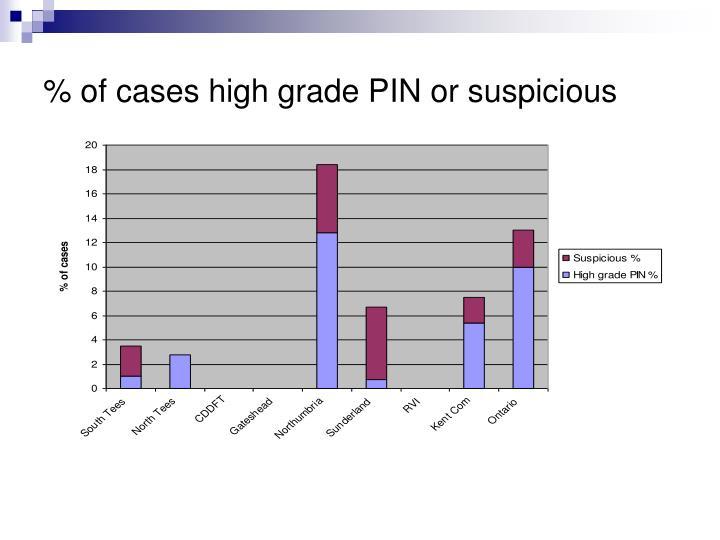 % of cases high grade PIN or suspicious