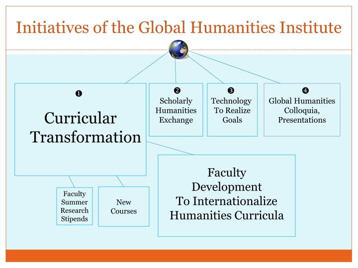 Initiatives of the Global Humanities Institute
