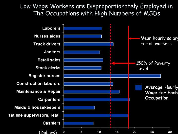 Low Wage Workers are Disproportionately Employed in The Occupations with High Numbers of MSDs