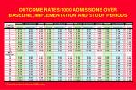 outcome rates 1000 admissions over baseline implementation and study periods