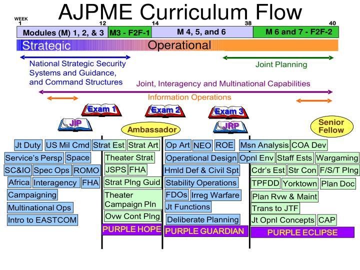 AJPME Curriculum Flow