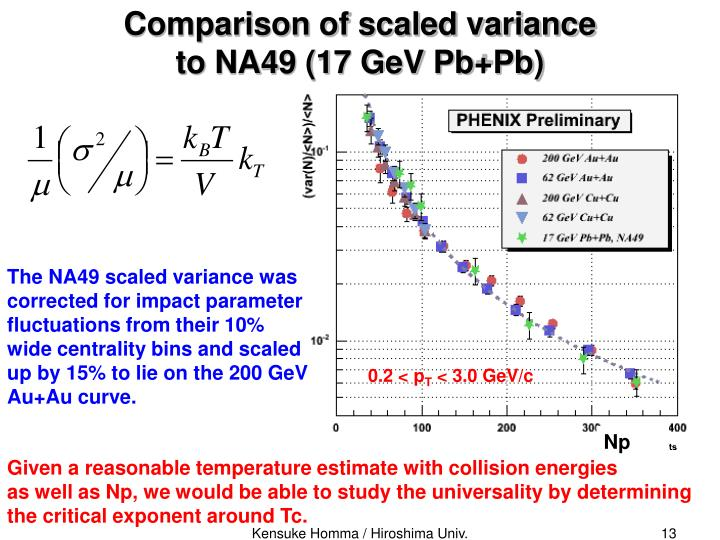 Comparison of scaled variance