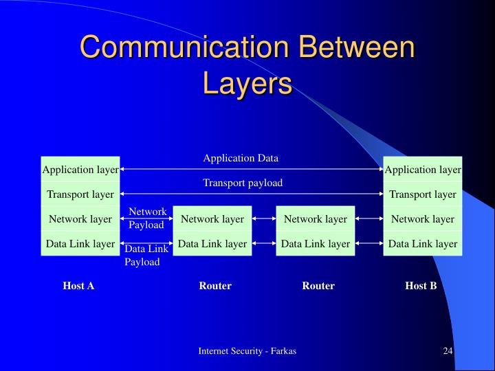 Communication Between Layers