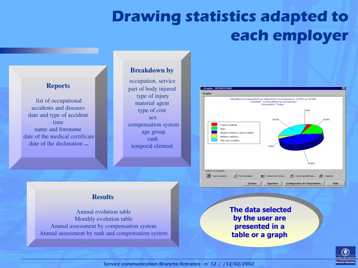 Drawing statistics adapted to eachemployer