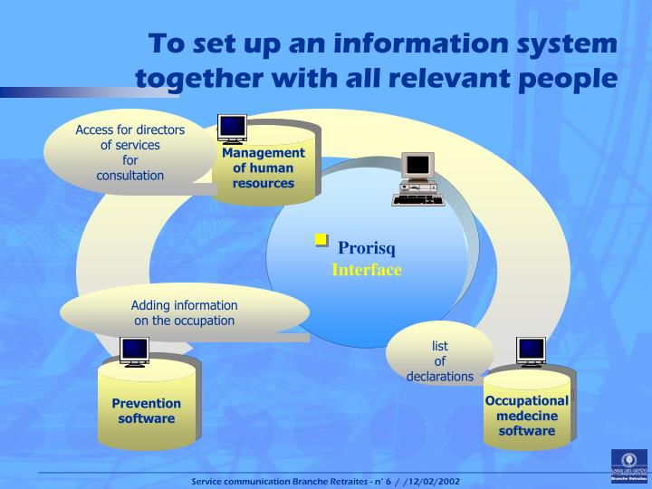 To set up an information system together with all relevant people