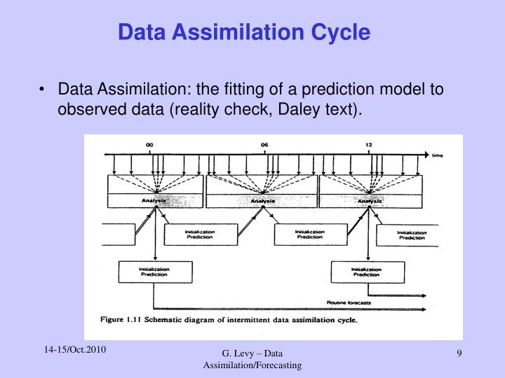 Data Assimilation Cycle