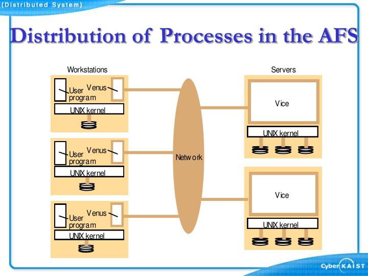 Distribution of Processes in the AFS