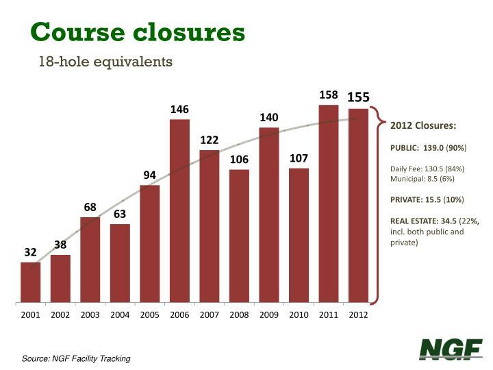 Course closures
