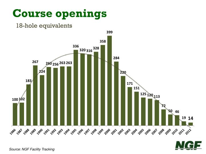 Course openings