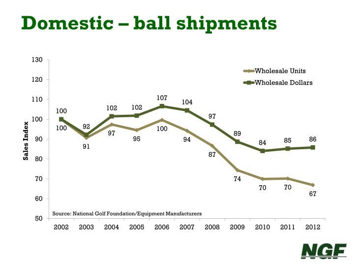 Domestic – ball shipments