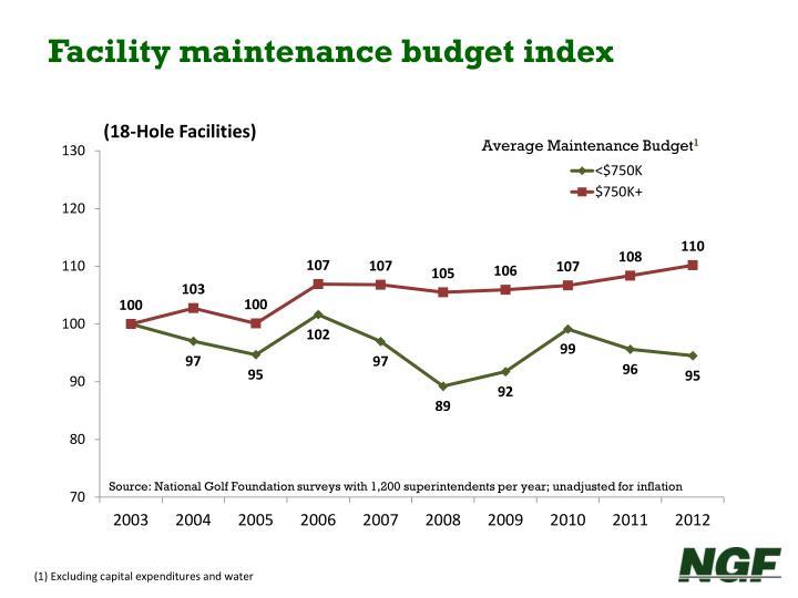 Facility maintenance budget index